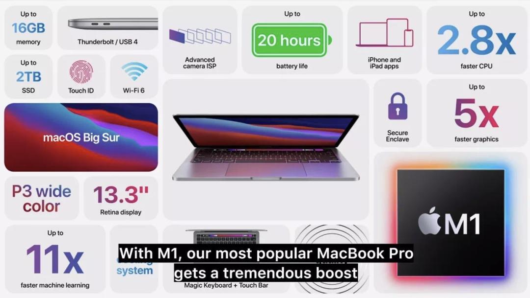 苹果新品发布三款 Mac 自研 M1 芯片,先别买!!!插图(5)