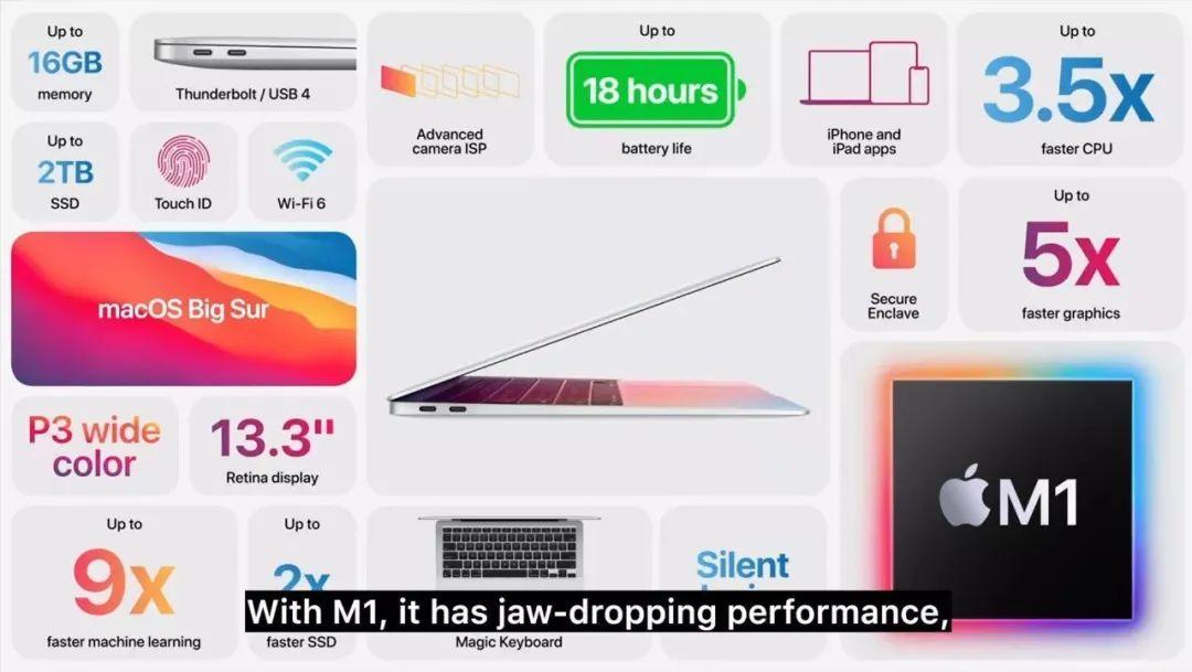 苹果新品发布三款 Mac 自研 M1 芯片,先别买!!!插图(3)